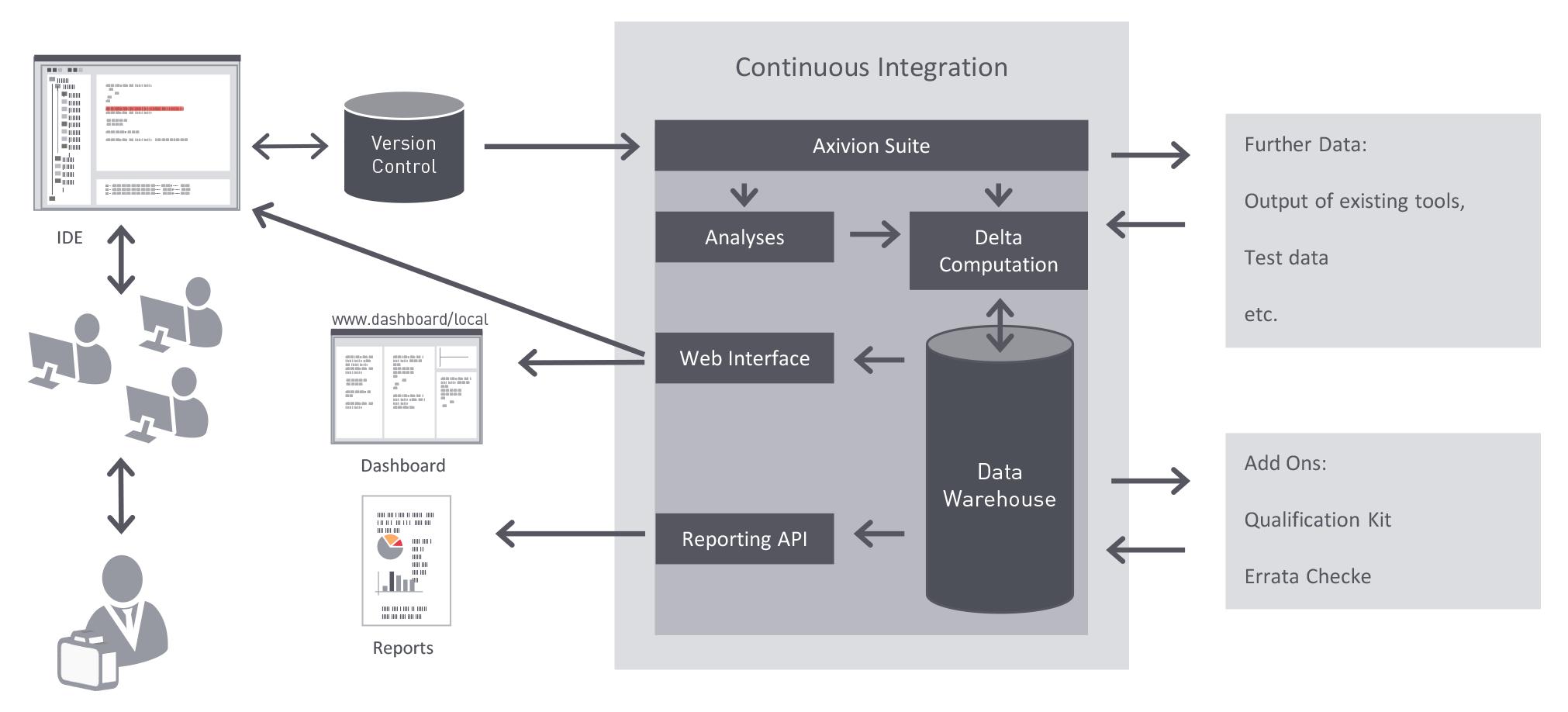 Dieses Bild zeigt weitere Features sowie den Kreislauf wo die Axivion Suite eingesetzt wird (z.B. Continuous Integration, Versionskontrolle, Dashboard, Webinterface, UI).