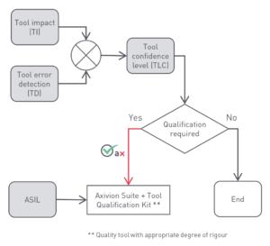Hier gibt der Use Case des Kunden das tool confidence level (TCL) vor - die Axivion Suite muss entsprechend qualifiziert werden, zum Beispiel um für das Setup für beliebige ASIL Levels qualifiziert zu werden.