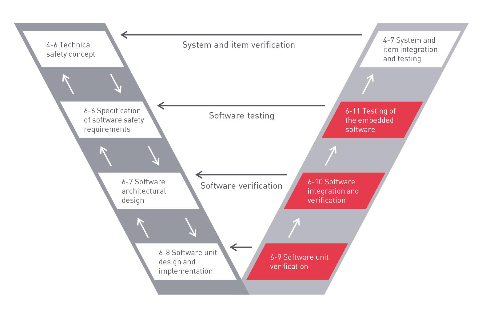 Hier zeigt Axivion den Prozess der Software Integration