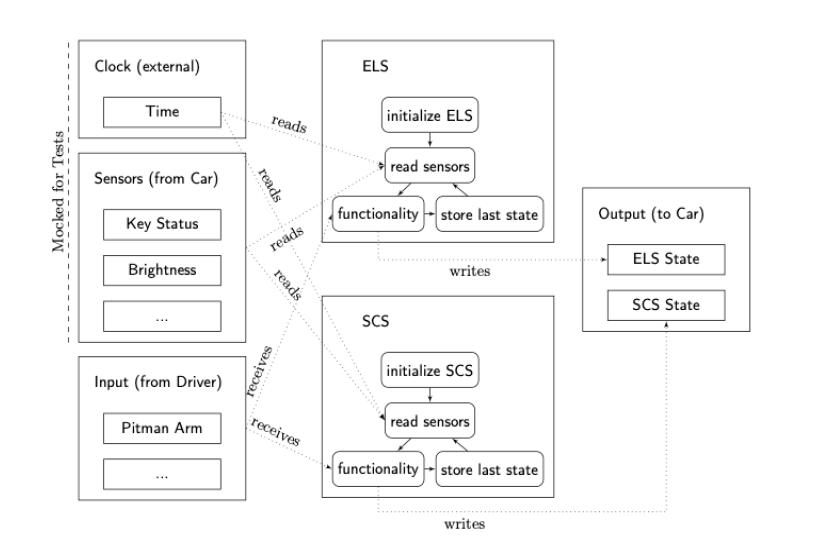 """Dieses Bild zeigt Figure 1 vom Blogbeitrag """"testing, Model Checking and Static ANalysis"""""""