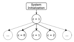 Ergänzung zum Blogbeitrag Testing, Model Checking and Static Analysis.