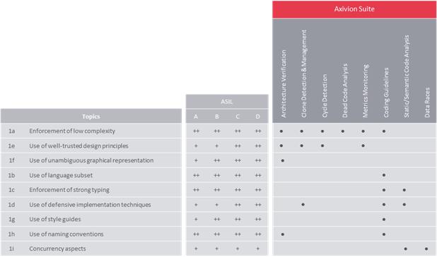 Dieses Bild zeigt die Erfüllung des ISO 26262 Standards für die einzelnen Topics